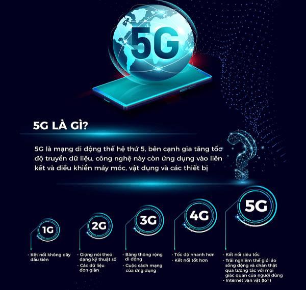 5G là mạng gì?